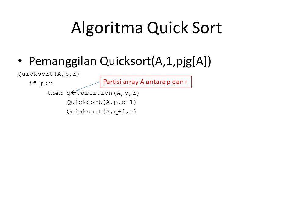 Algoritma Quick Sort Pemanggilan Quicksort(A,1,pjg[A])